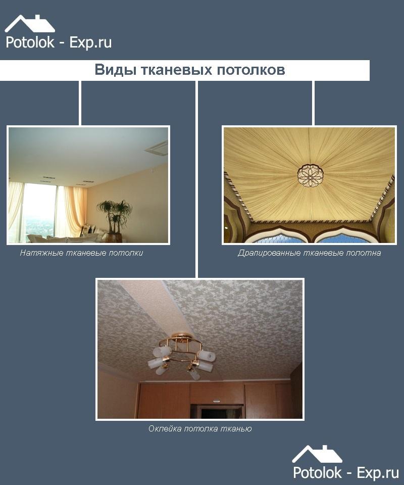 Виды тканевых потолков