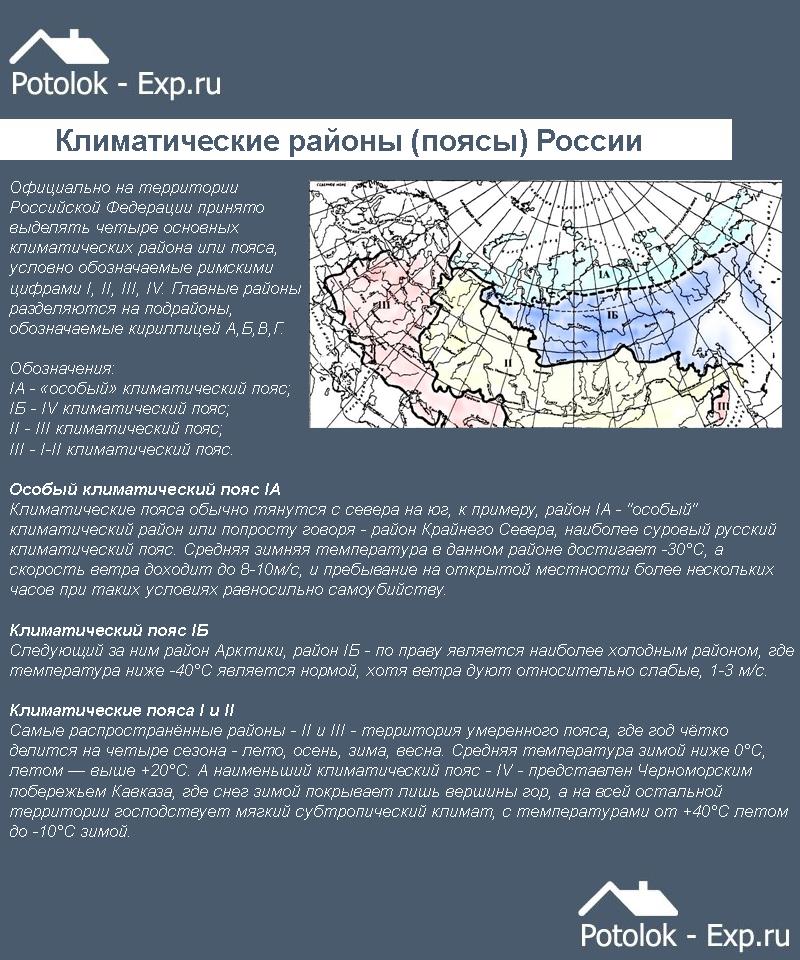 Климатические районы (зоны) России