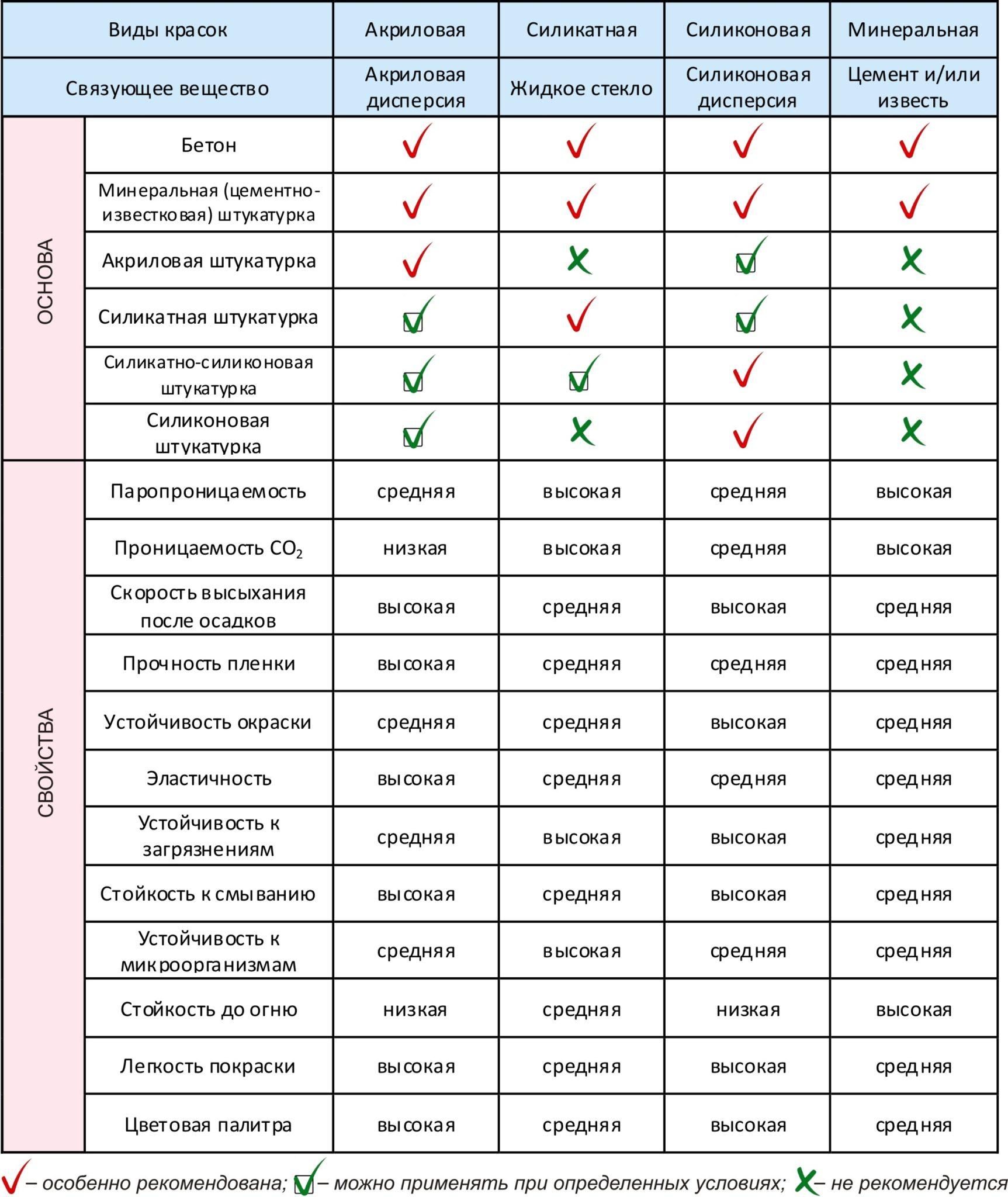 Сравнительная характеристика различных видов краски
