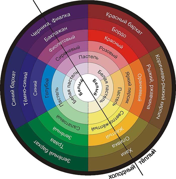 Базовая схема сочетания всех цветов