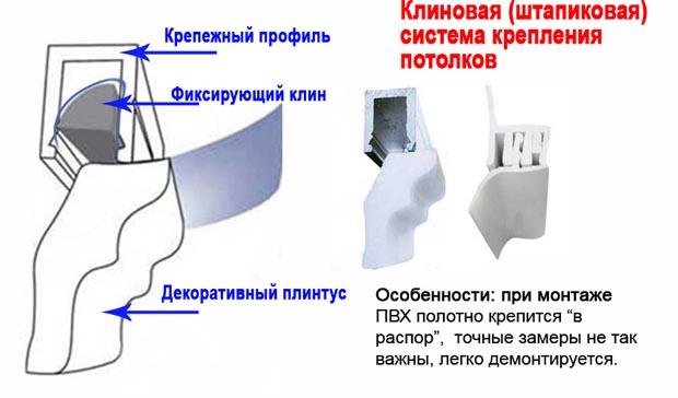Демонтаж штапикового крепления: снять плинтус, отгнуть профиль, вынуть штапик, извлечь полотно