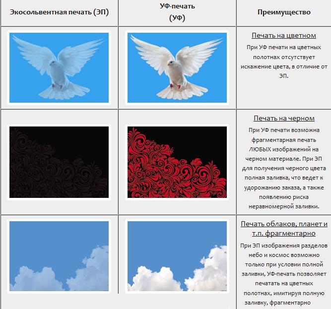 Сравнение экосольвентной и УФ печати на натяжных потолках
