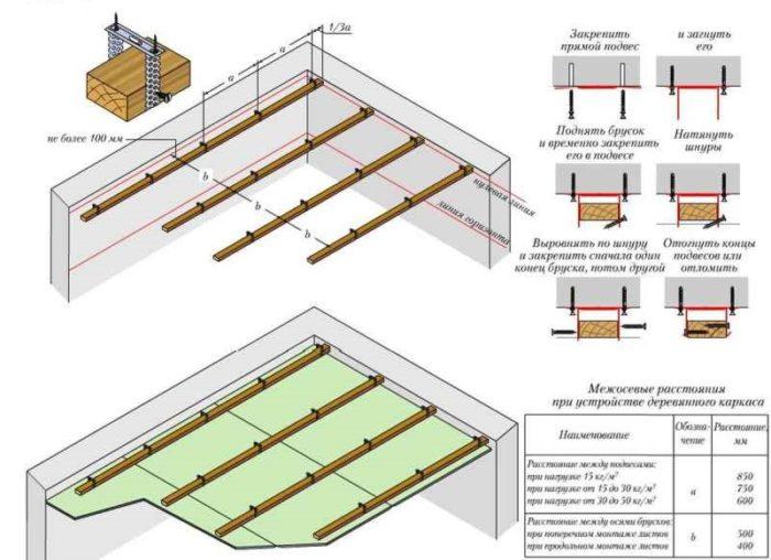 Гипсокартонный потолок без периметральных брусков на деревянном каркасе