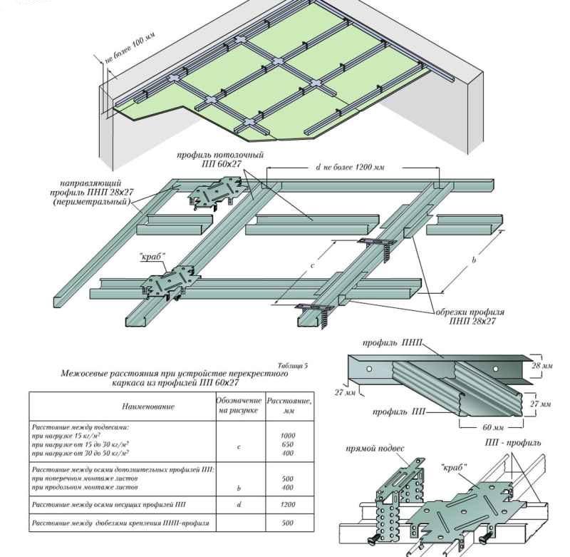Гипсокартонный потолок на металлическом каркасе с периметральными профилями (два варианта стыкования)
