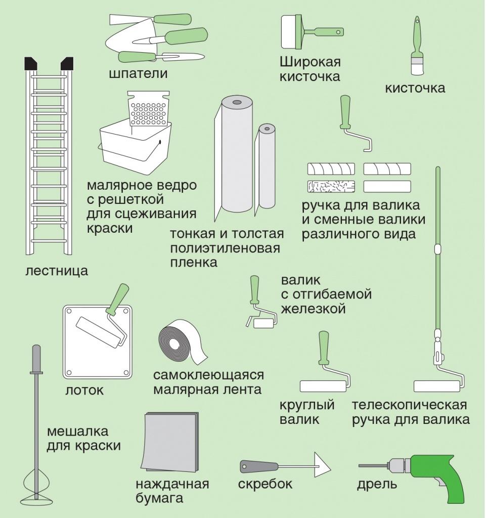 Инструменты, необходимые для покраски потолка