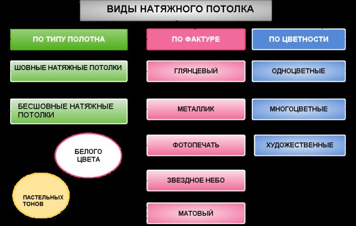 Краткая схема классификации натяжных потолков