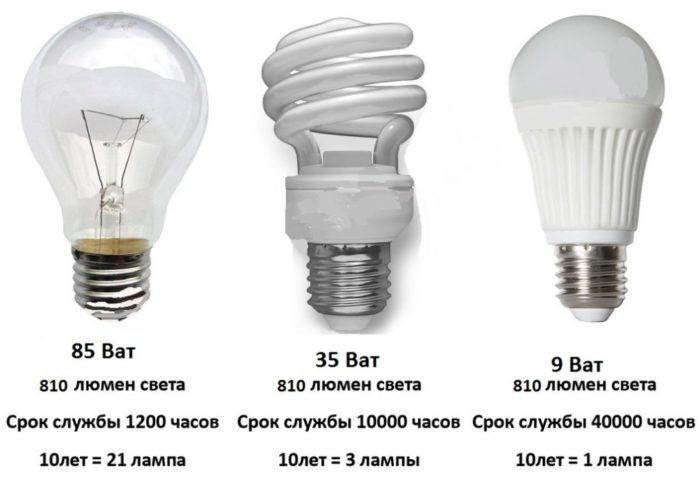 Основные виды ламп для дома