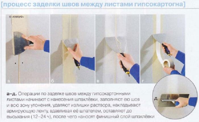 Процесс заделки швов между листами гипсокартона