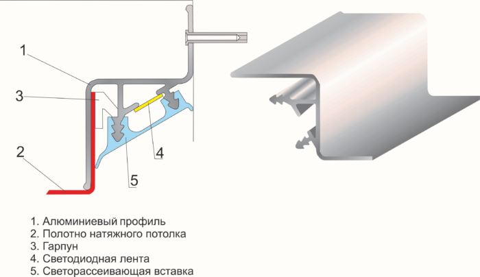 Профиль для парящего потолка