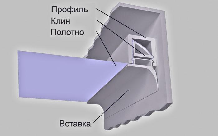 Штапиковое (клиновое) крепление