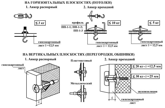 Схема использования анкеров для подвешивания предметов на гипсокартон