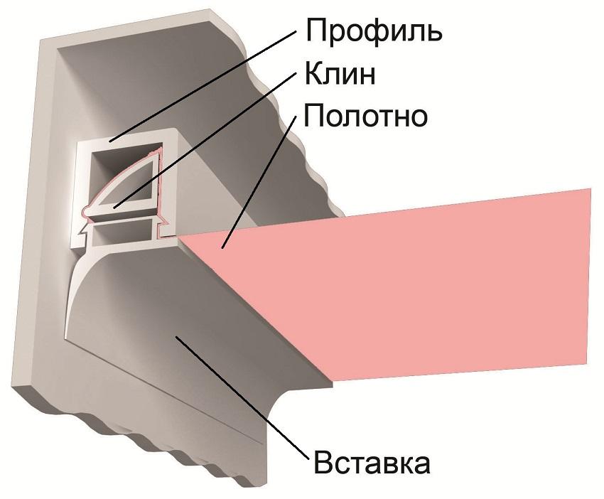 Схема крепления натяжного потолка с маскировочной лентой