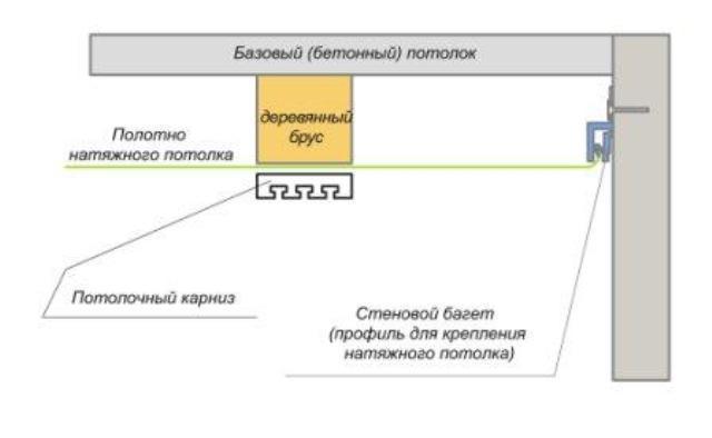 Схема крепления потолочного карниза