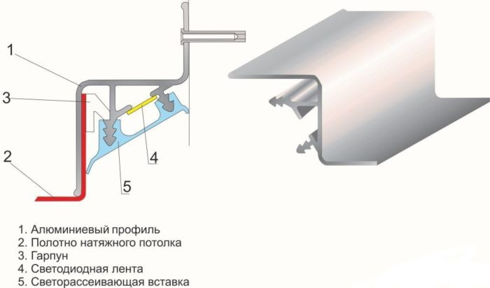 Схема крепления профиля для парящего натяжного потолка