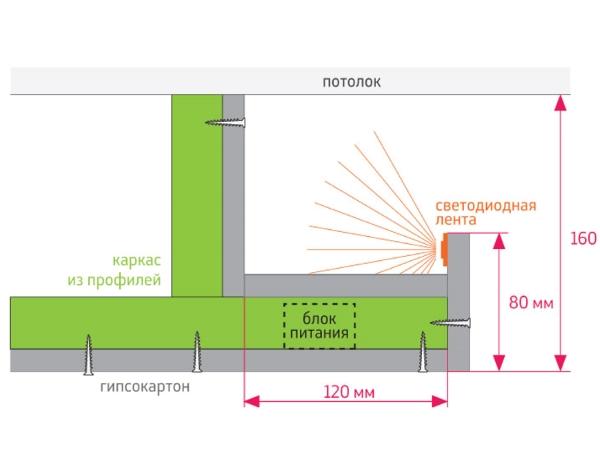 Схема крепления светодиодных лент в нише <em>монтаж пластиковых панелей потолок своими руками</em> из гипсокартона