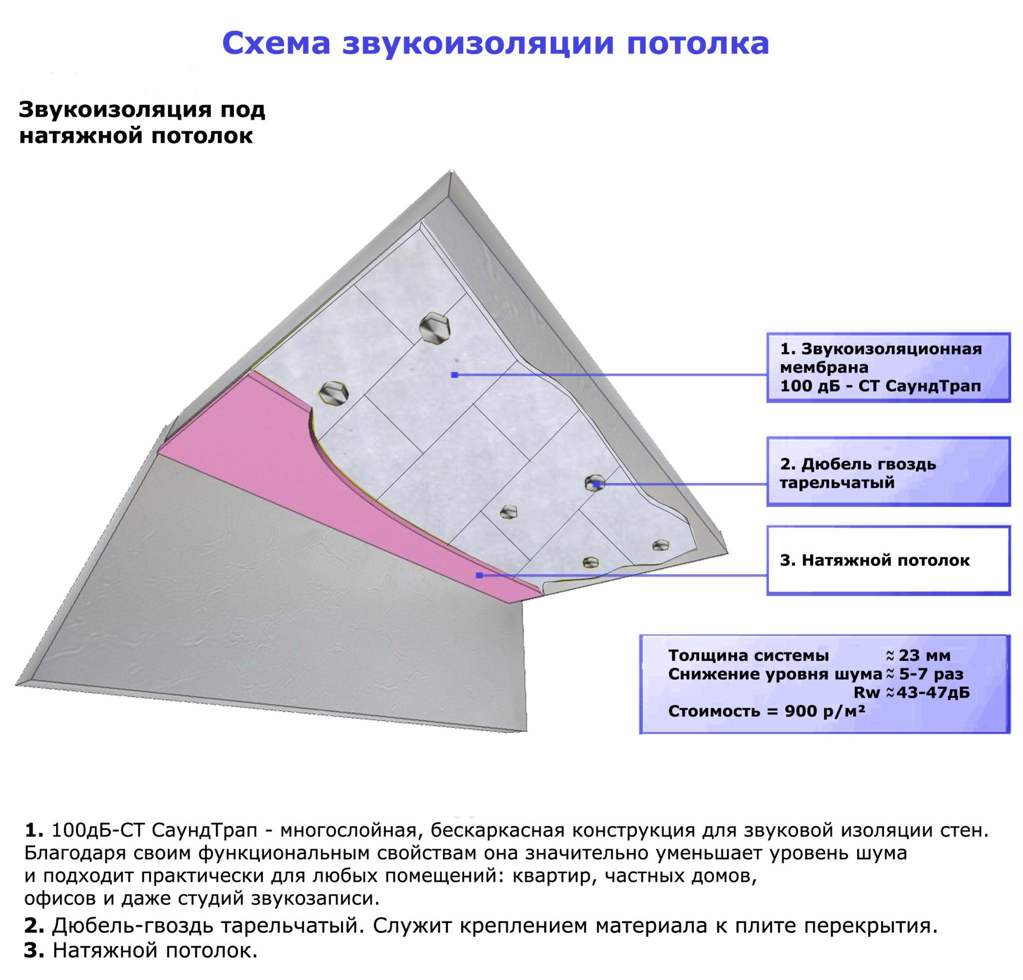 Схема монтажа звукоизоляции под натяжной потолок