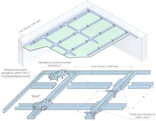 Схема одноуровневого гипсокартонного потолка