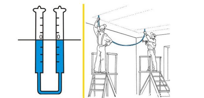 Схема правильного использования водяного уровня для разметки потолка