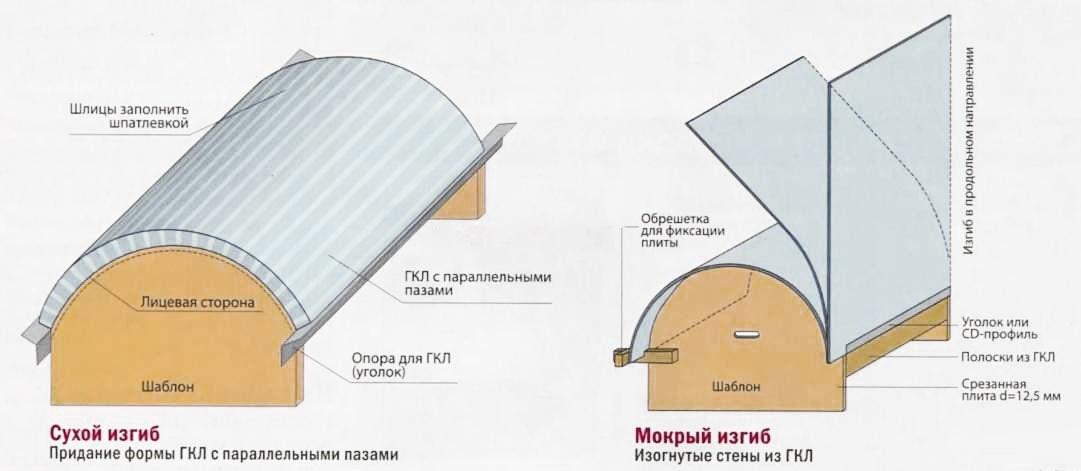 Схема шаблонов изгиба ГКЛ