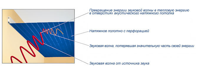 Схема шумопоглощающего тканевого потолка