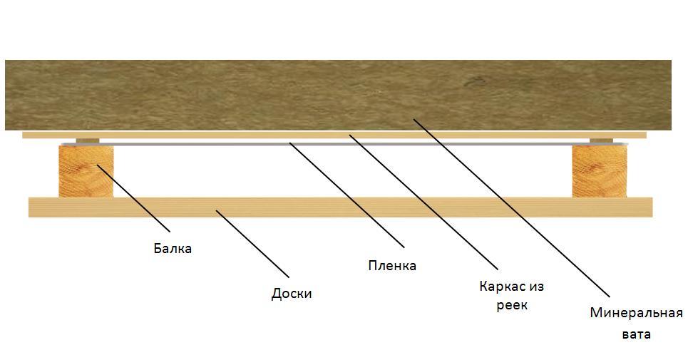 Схема укладки пароизоляционного материала