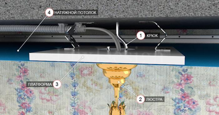 Схема установки люстры на натяжной потолок