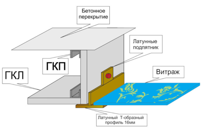 Схема витражного потолка