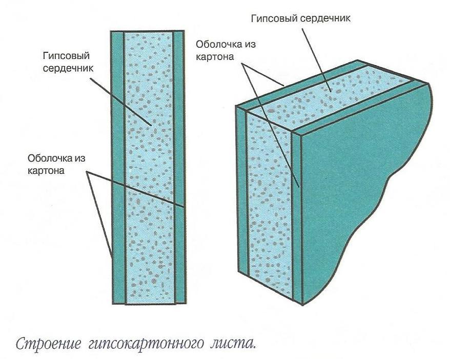 Строение гипсокартонного листа