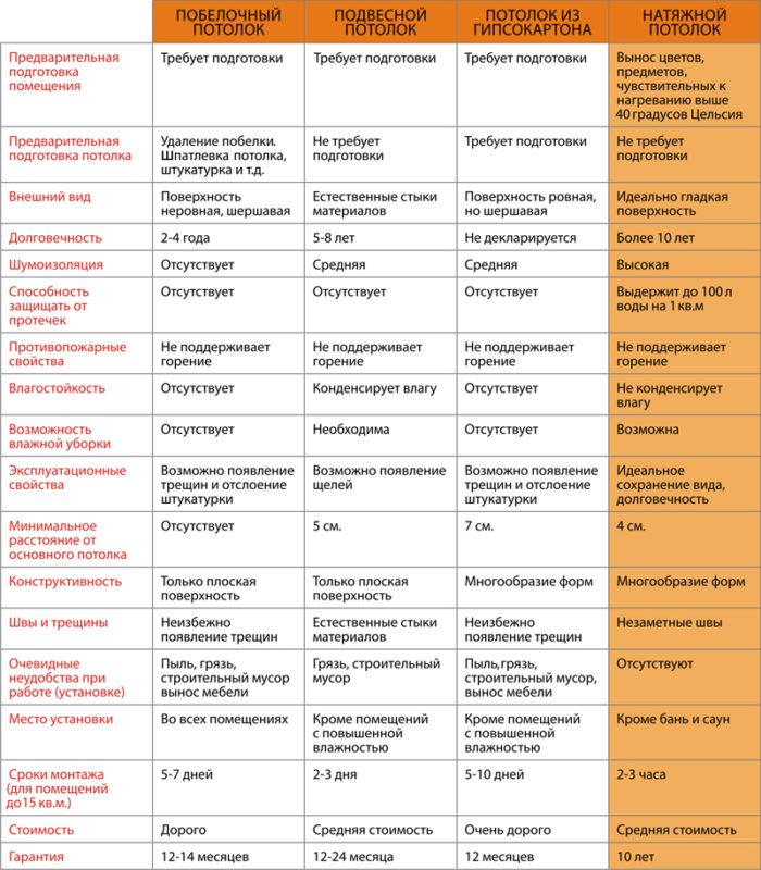Таблица сравнения всех видов потолков