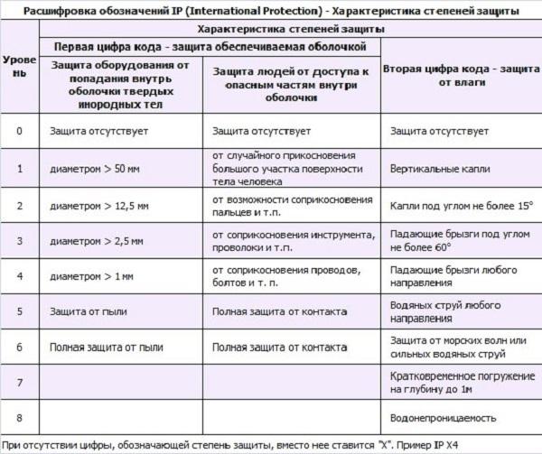 Таблица значений класса защиты IP