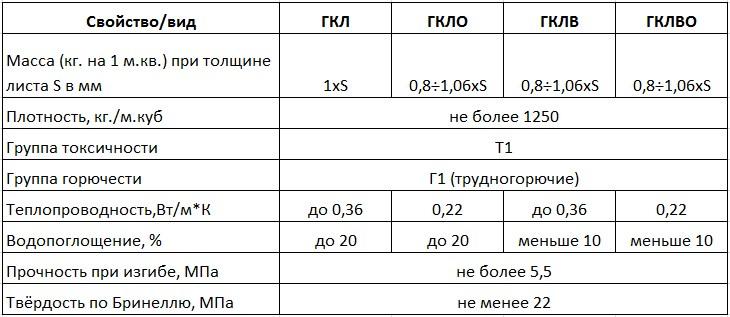 Технические характеристики гипсокартона