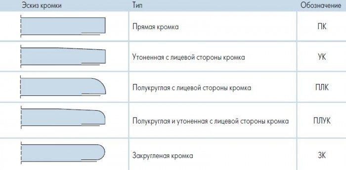 Типы кромки гипсокартонных листов