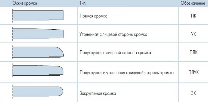 Типы кромок гипсокартонных листов