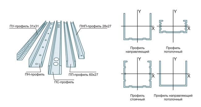 Виды профилей для монтажа гипсокартонного потолка