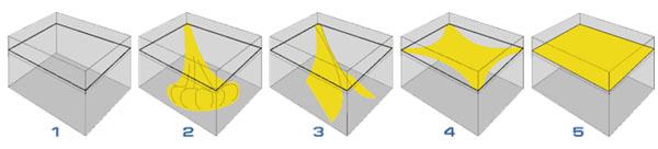 Этапы крепления натяжного потолка