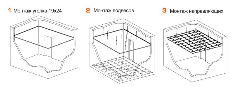Этапы монтажа каркаса для потолка грильято