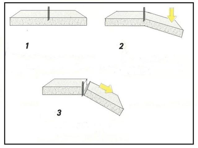 Этапы резки гипсокартона