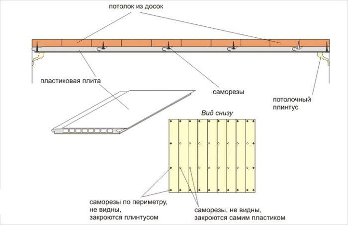 Схема монтажа пластиковых панелей на деревянный потолок