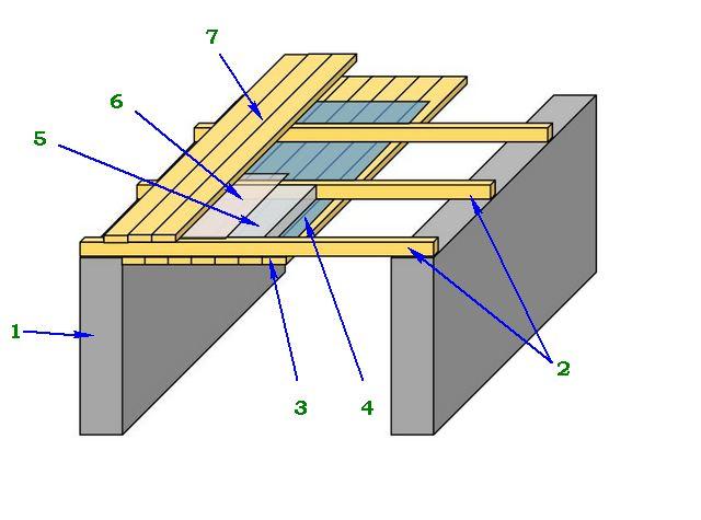 Примерная схема подшивного потолка: 1 - стены, 2 - балки чердачного перекрытия, 3 - доски подшивного потолка, 4 - слой гидропароизоляции, 5 - утеплитель, уложенный между балками перекрытия, 6 - паропроницаемая мембрана, 7 - доски чердачного пола
