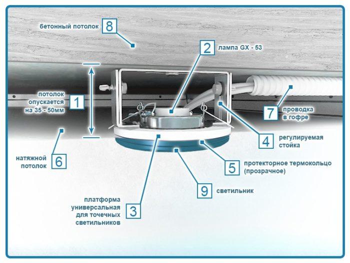 Схема установки точечного светильника для натяжного потолка