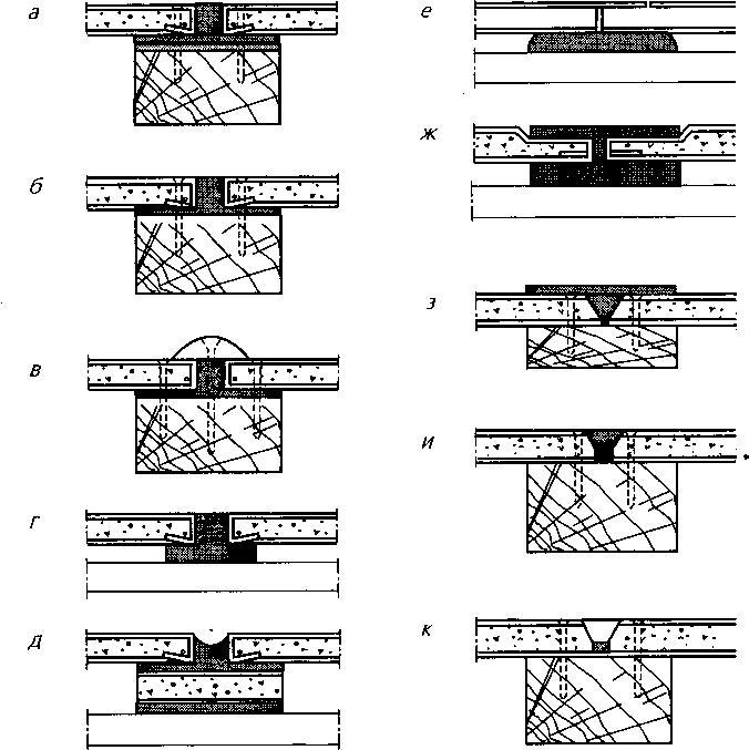 Обработка швов между листами гипсокартона: а-е — листы с прямыми кромками; ж-к — листы с суженными (обжатыми) кромками